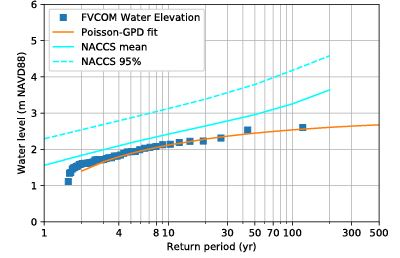 graph of water level related to return period